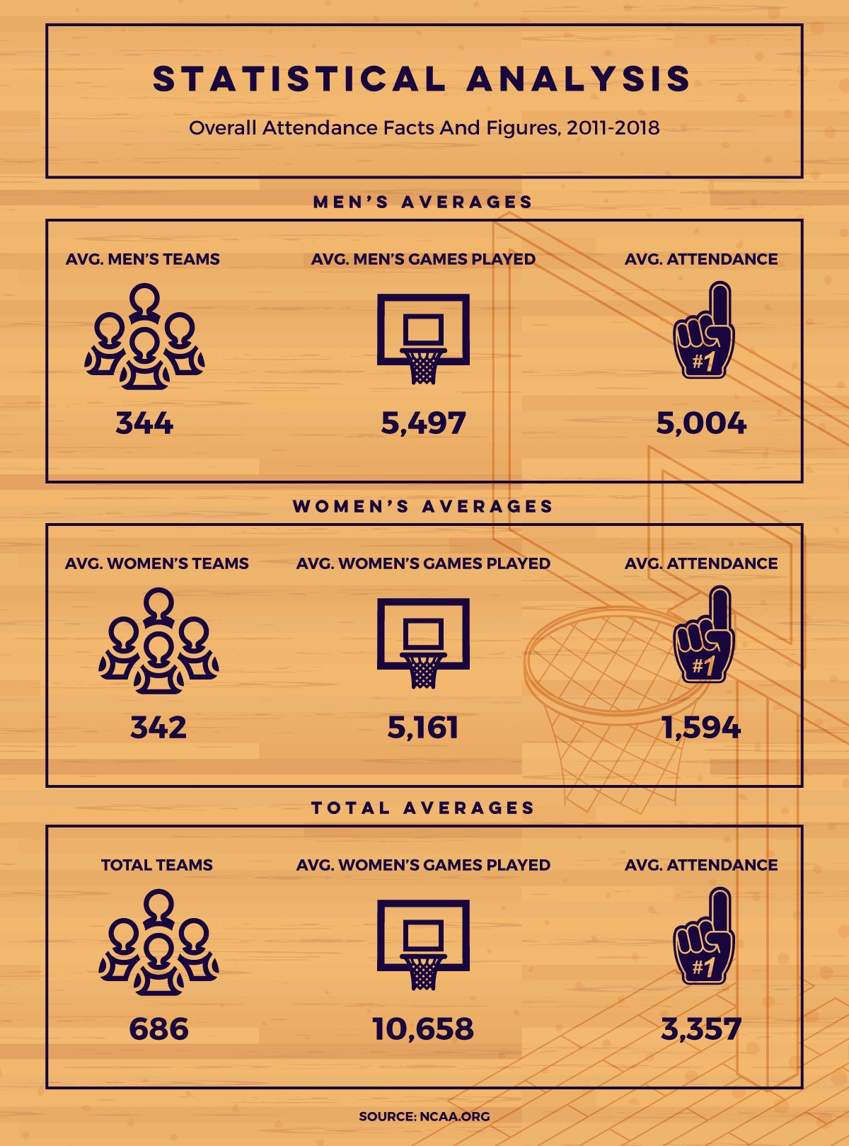 Overall basketball attendance facts