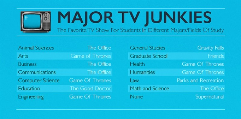 Favorite TV Shows By Major
