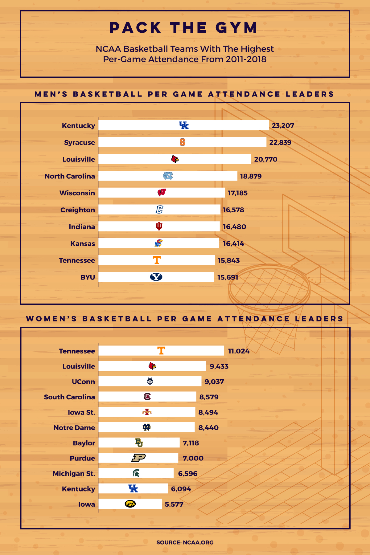 Basketball teams with the highest attendance