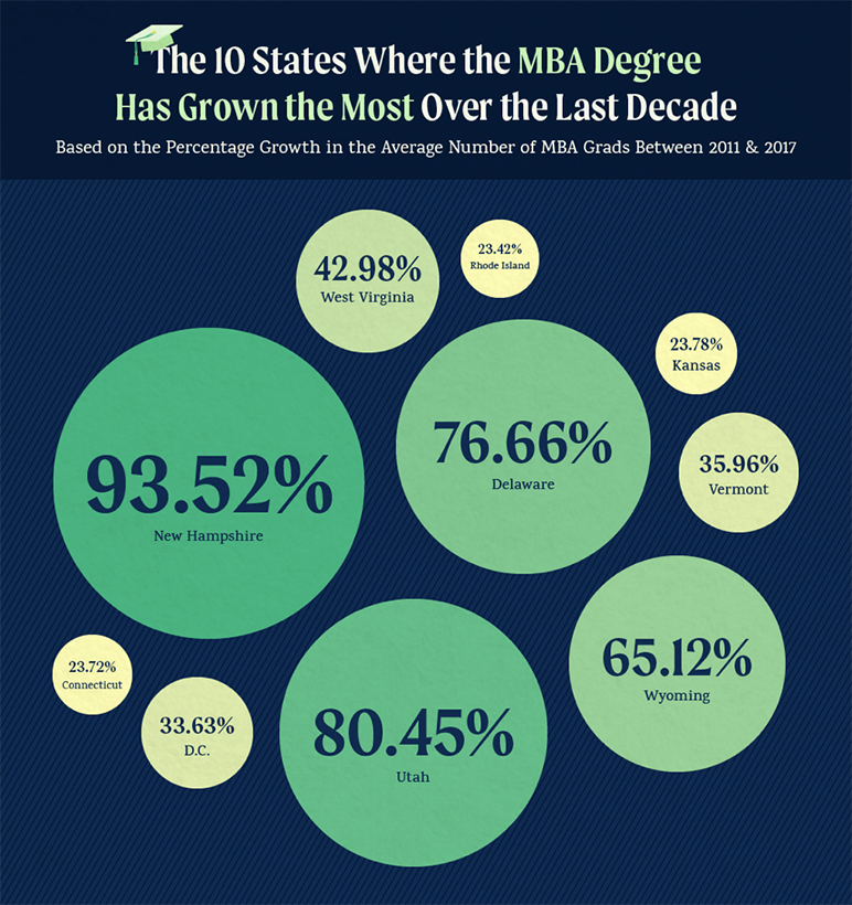 The 10 U.S. States Where The MBA Degree Has Grown The Most Over The Last Decade Infographic