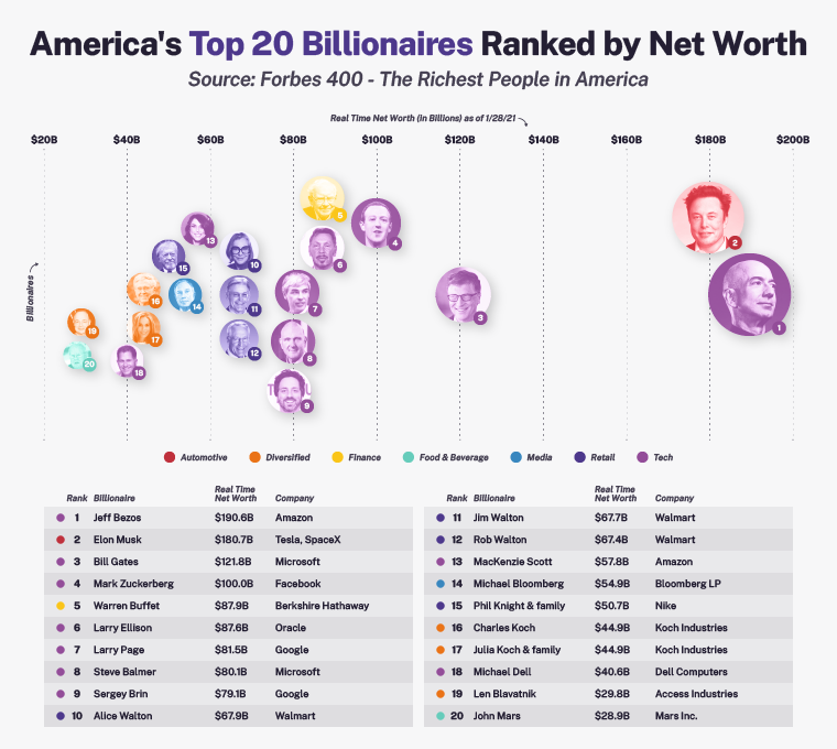 Graphic showing America's top 20 billionaires ranked by net worth