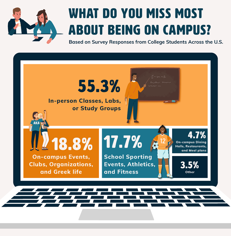Graphic showing what students miss most about being on campus