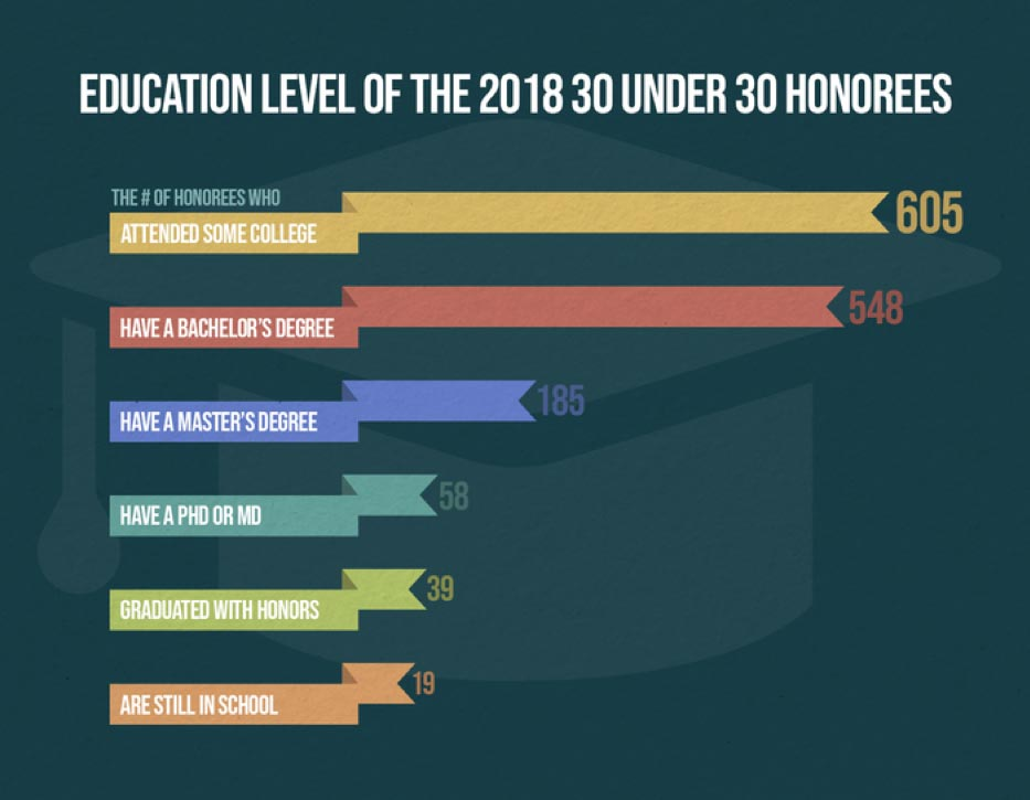 education level of 30 under 30