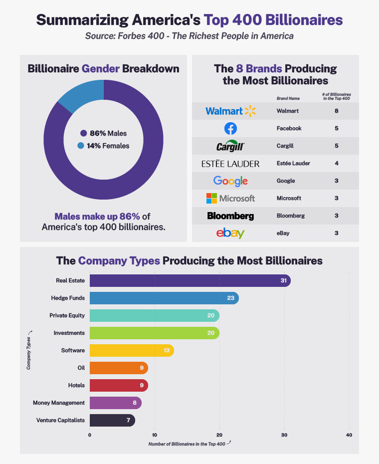 Graphic showing what percentage of America's billionaires are male, what brands produce the most billionaires, and what company type makes the most billionaires