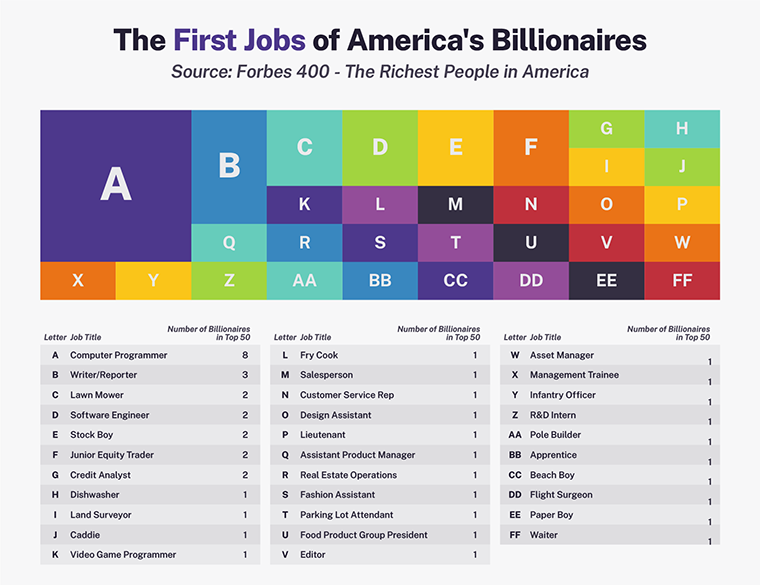 Graphic demonstrating the first jobs of America's top 50 billionaires