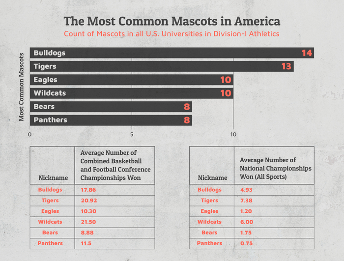 most common mascots