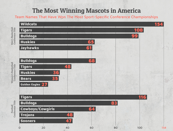 most winning mascots in america