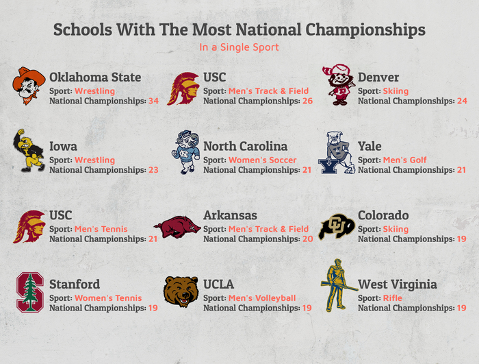 schools with most national championships