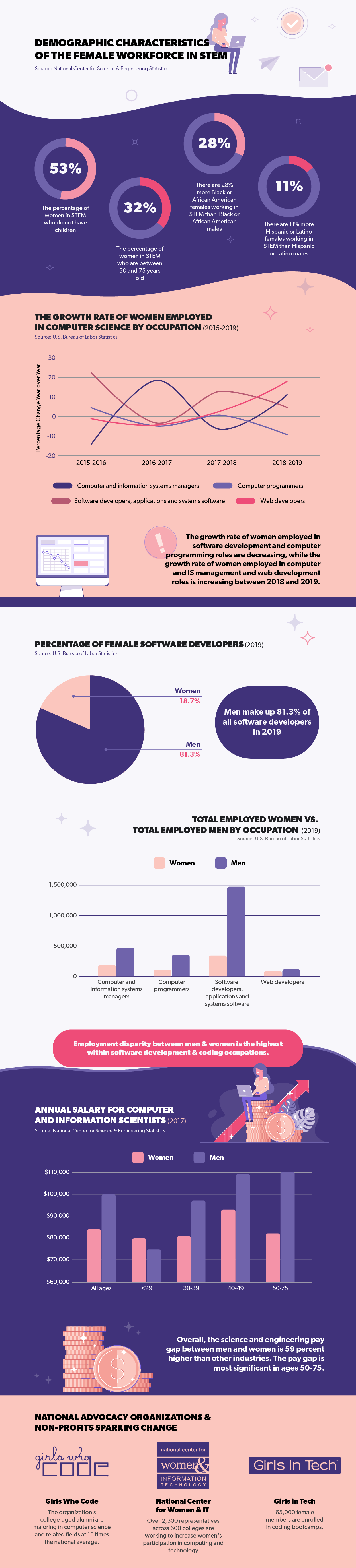women in computing infographic