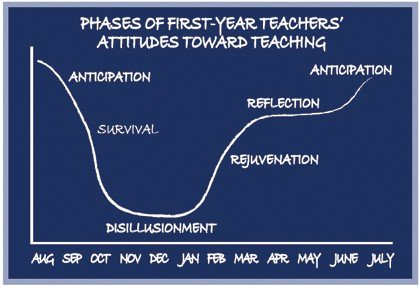 Graph of teacher highs and lows