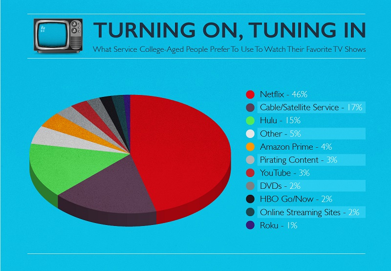 Chart of preferred streaming services