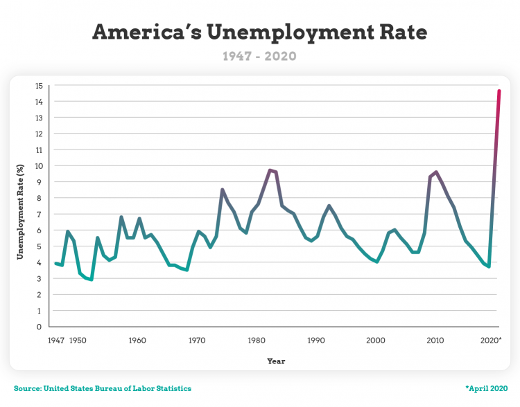 americas unemployment rate