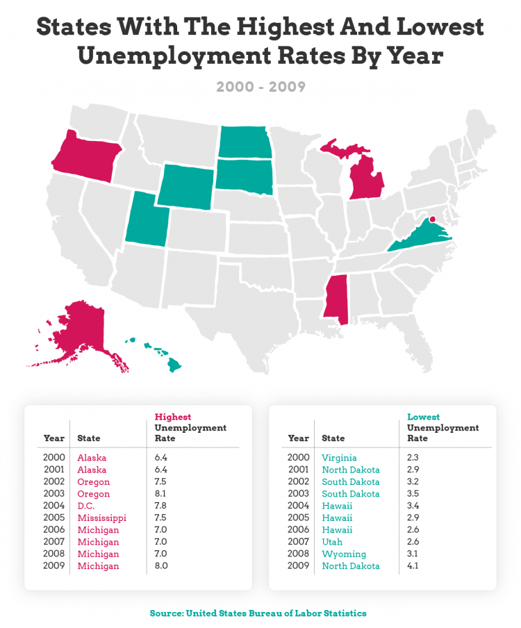states with the highest and lowest unemployment rate - chart