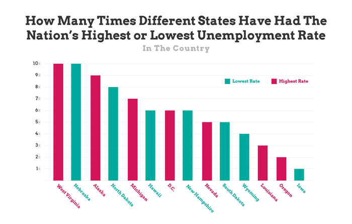 states with nations highest or lowest unemployment rates - chart